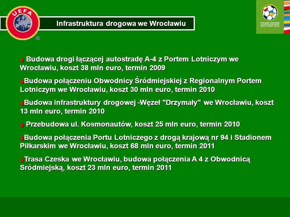 Infrastruktura drogowa we Wrocławiu Budowa drogi łączącej autostradę A-4 z Portem Lotniczym we Wrocławiu, koszt 38 mln euro, termin 2009 Budowa drogi