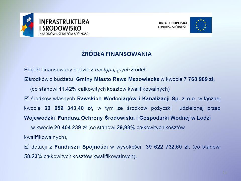 Projekt finansowany będzie z następujących źródeł: środków z budżetu Gminy Miasto Rawa Mazowiecka w kwocie 7 768 989 zł, (co stanowi 11,42% całkowityc