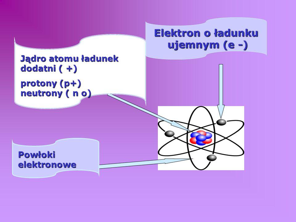 Co to jest atom ?? ATOM- najmniejszy, niepodzielny metodami chemicznymi składnik materii Substancje składające się z atomów o tej samej liczbie proton
