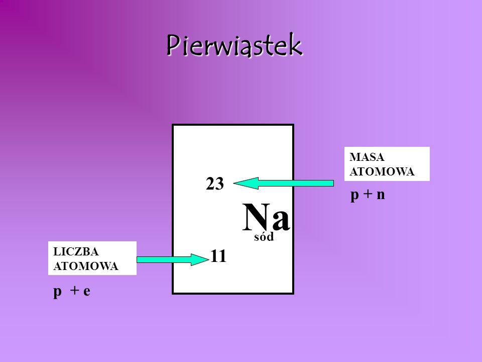 Elektron o ładunku ujemnym (e -) ujemnym (e -) Jądro atomu ładunek dodatni ( +) protony (p+) neutrony ( n o) Powłoki elektronowe