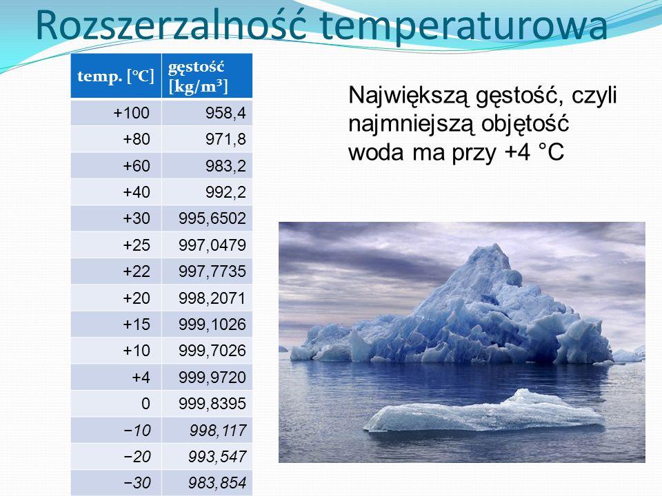 Największą gęstość, czyli najmniejszą objętość woda ma przy +4 °C temp. [°C] gęstość [kg/m³] +100 958,4 +80 971,8 +60 983,2 +40 992,2 +30 995,6502 +25