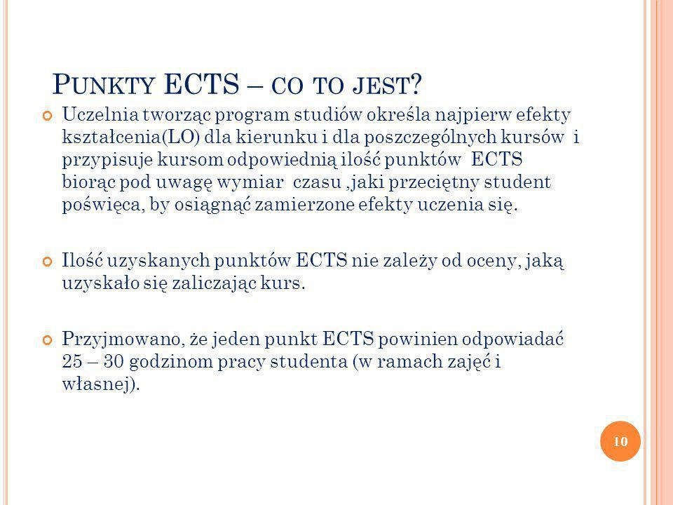 P UNKTY ECTS – CO TO JEST ? Uczelnia tworząc program studiów określa najpierw efekty kształcenia(LO) dla kierunku i dla poszczególnych kursów i przypi