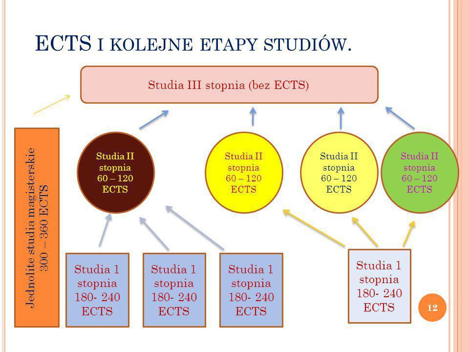 ECTS I KOLEJNE ETAPY STUDIÓW. Studia 1 stopnia 180- 240 ECTS Studia III stopnia (bez ECTS) Studia II stopnia 60 – 120 ECTS Studia 1 stopnia 180- 240 E