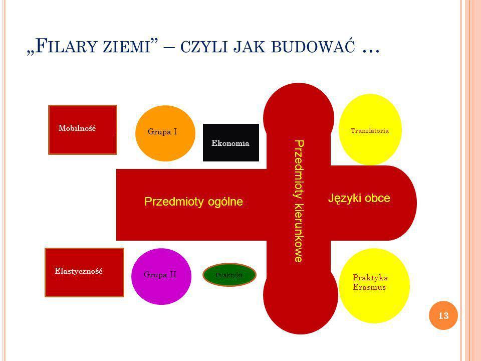 F ILARY ZIEMI – CZYLI JAK BUDOWAĆ … Przedmioty ogólne Przedmioty kierunkowe Języki obce Translatoria Praktyka Erasmus Ekonomia Grupa IGrupa II Mobilno