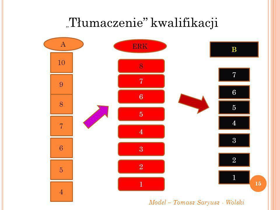 8 7 6 5 4 3 2 1 ERK B 7 6 5 4 3 2 1 Model – Tomasz Saryusz - Wolski 10 9 8 7 6 A 5 4 Tłumaczenie kwalifikacji 15
