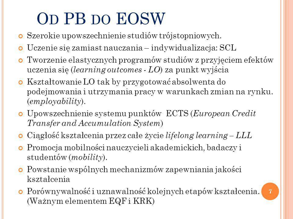 O D PB DO EOSW Szerokie upowszechnienie studiów trójstopniowych. Uczenie się zamiast nauczania – indywidualizacja: SCL Tworzenie elastycznych programó