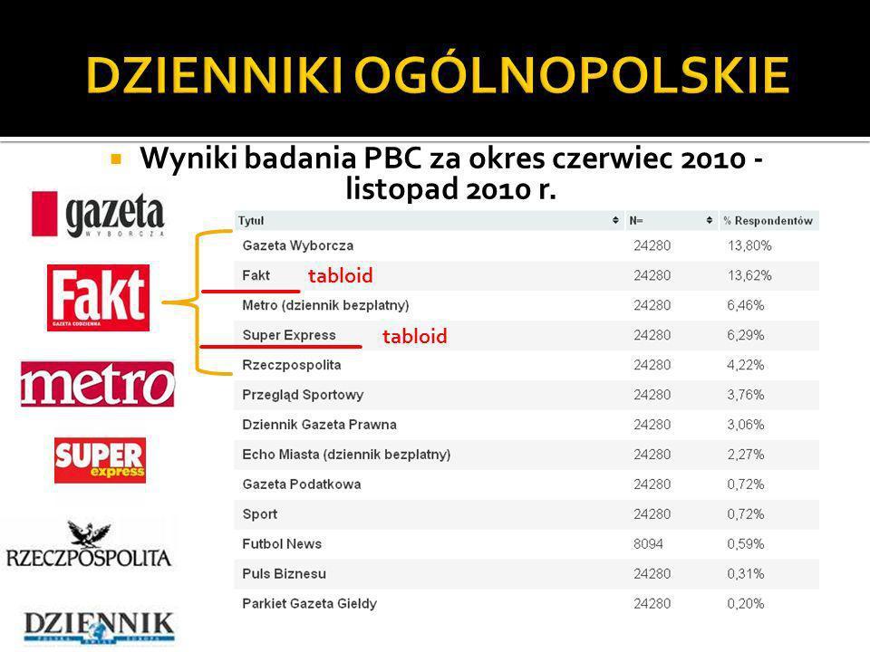 Wyniki badania PBC za okres czerwiec 2010 - listopad 2010 r.