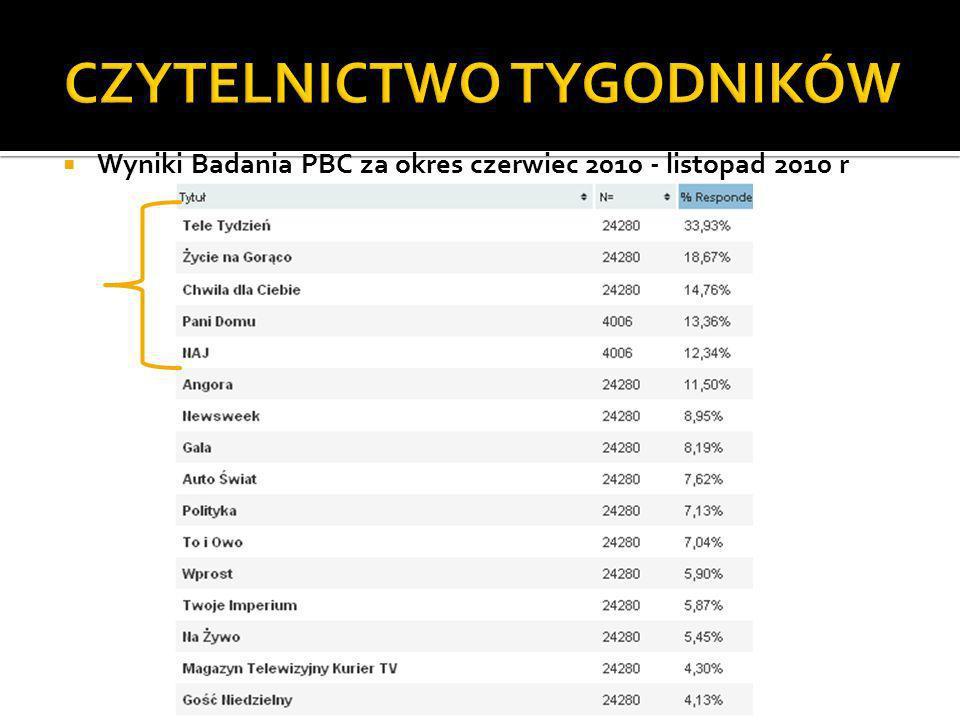 Wyniki Badania PBC za okres czerwiec 2010 - listopad 2010 r