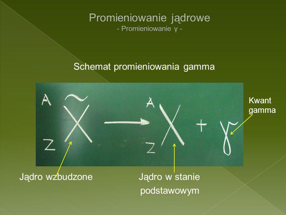 Schemat promieniowania gamma Jądro wzbudzone Jądro w stanie podstawowym Kwant gamma