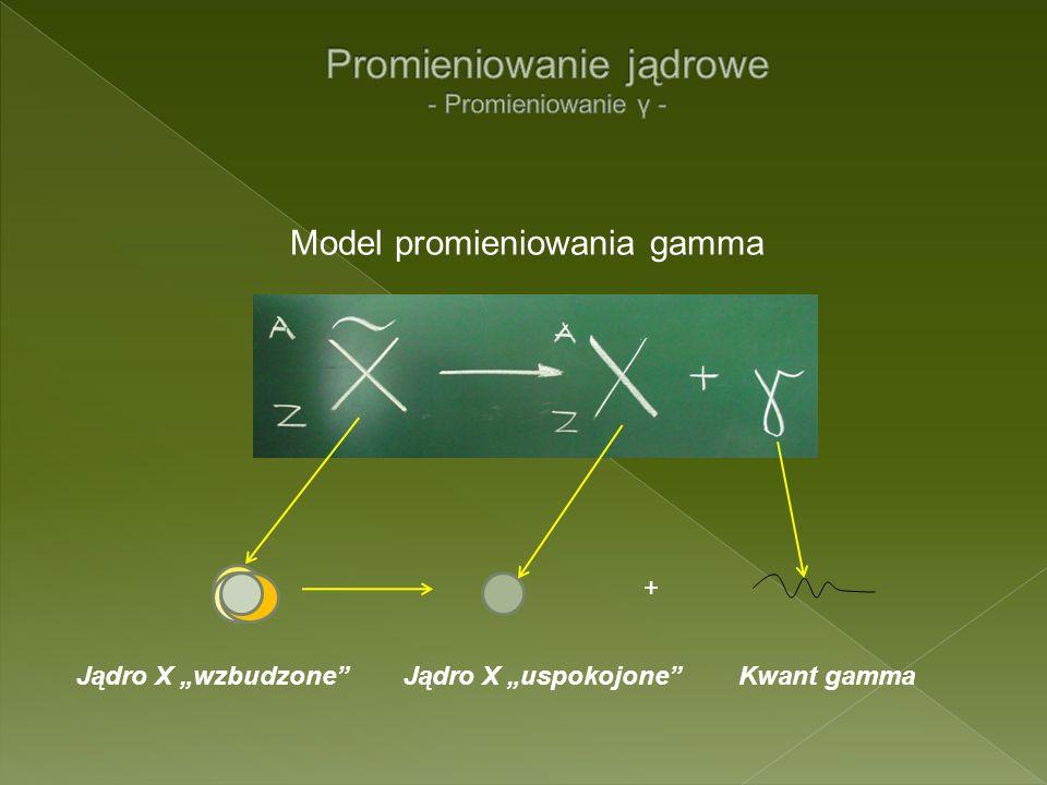 Model promieniowania gamma Jądro X wzbudzoneJądro X uspokojoneKwant gamma