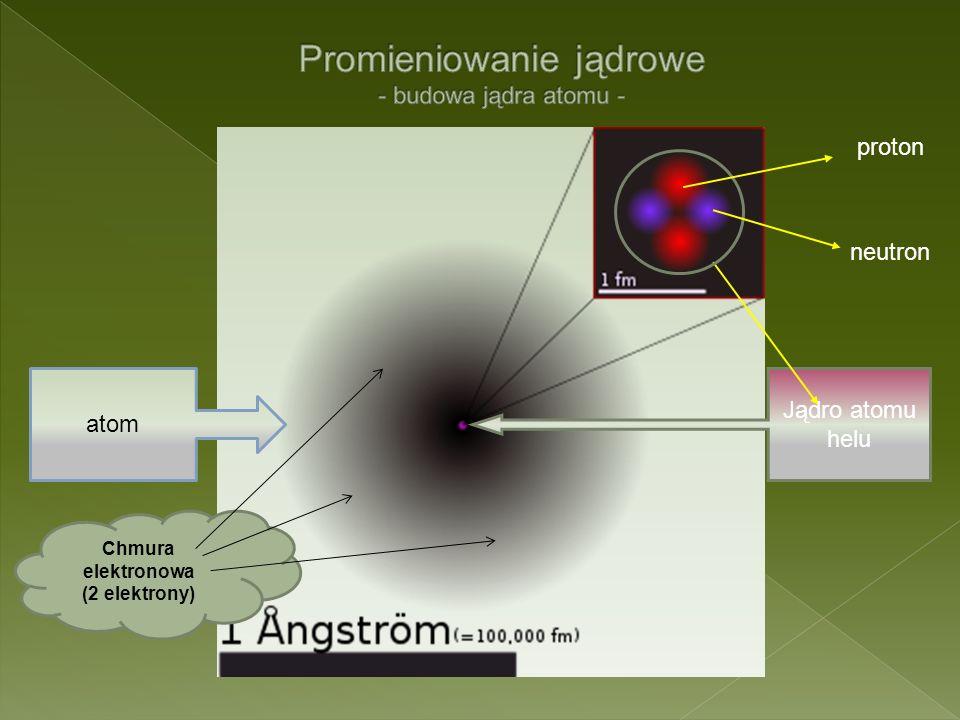 atom Jądro atomu helu proton neutron Chmura elektronowa (2 elektrony)