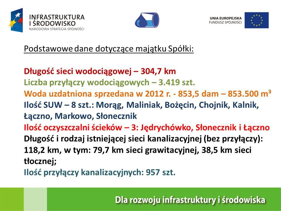 Podstawowe dane dotyczące majątku Spółki: Długość sieci wodociągowej – 304,7 km Liczba przyłączy wodociągowych – 3.419 szt. Woda uzdatniona sprzedana