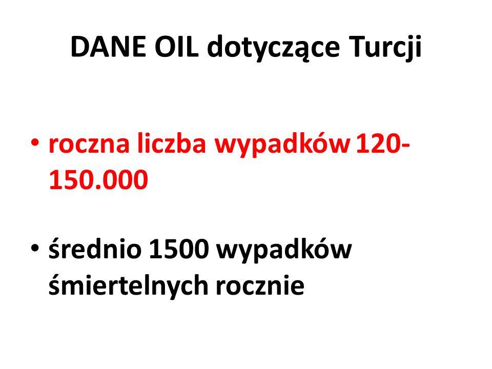 DANE OIL dotyczące Turcji roczna liczba wypadków 120- 150.000 średnio 1500 wypadków śmiertelnych rocznie