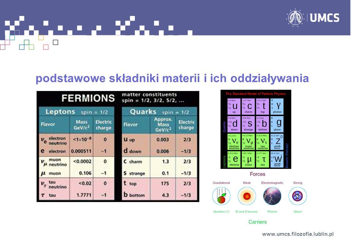 Niels Bohr: model atomu wodoru (1913) skwantowanie orbit Louis Victor de Broglie: hipoteza fal materii (1924) – z każdą cząstką materii o pędzie p związana jest fala materii o długości dualizm korpuskularno-falowy jest powszechną własnością światła i materii www.umcs.filozofia.lublin.pl