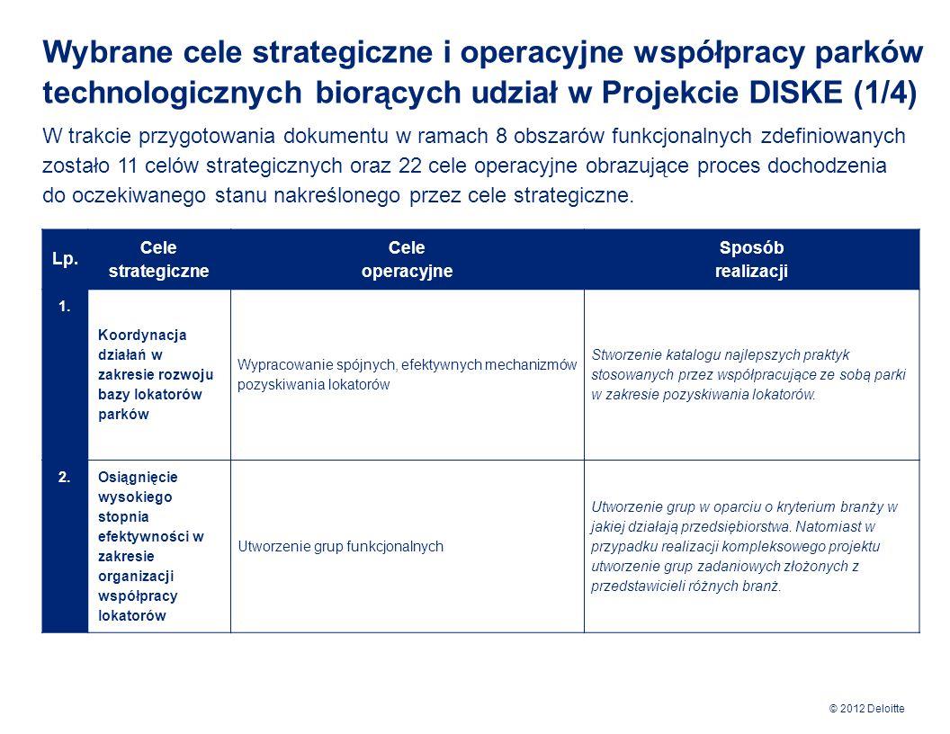 © 2012 Deloitte Wybrane cele strategiczne i operacyjne współpracy parków technologicznych biorących udział w Projekcie DISKE (2/4) Lp.
