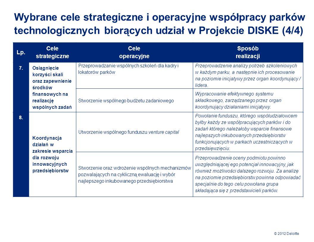 © 2012 Deloitte Aby strategia współpracy przyniosła wymierne rezultaty stworzono mechanizmy gwarantujące jej konsekwentne wdrażanie, monitorowanie i kontrolowanie jej efektów Zbieranie danych i informacji Analiza uzyskanych danych Wyznaczenie wartości KPIs Porównanie wartości KPIs z przyjętymi celami efektywnościowymi Analiza wyników i przygotowanie Raportu z oceny realizacji Strategii Pozytywna ocena realizacji Strategii Negatywna ocena realizacji Strategii Identyfikacja źródeł odchyleń od przyjętych celów efektywnościowych Opracowanie i akceptacja planu działań korekcyjnych Wdrożenie działań korekcyjnych Proces monitorowania strategii współpracy Wybrane monitorowane wskaźniki efektywności