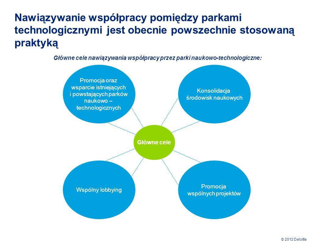 © 2012 Deloitte Współpraca parków technologicznych wspiera osiągnięcie efektu synergii Współpraca pomiędzy lokalnymi władzami, środowiskiem akademickim i przedsiębiorstwami jest kluczowym czynnikiem w procesie rozwoju działalności parków naukowo-technologicznych.