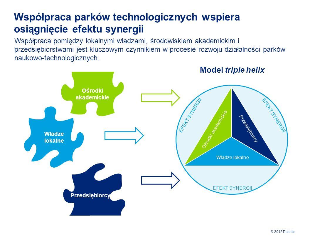 © 2012 Deloitte Współpraca pomiędzy parkami technologicznymi przynosi wymierne korzyści dla każdej ze stron Kooperacja parków technologicznych umożliwia zapobieganie często pojawiającym się problemom w trakcie ich funkcjonowania.