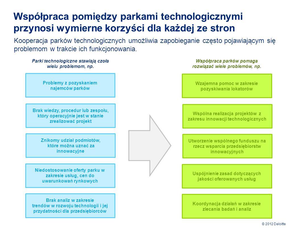 © 2012 Deloitte Istnieje wiele przesłanek współpracy pomiędzy parkami technologicznymi w regionie Morza Bałtyckiego Wiele dokumentów wskazuje na konieczność kooperacji pomiędzy innowacyjnymi instytucjami regionu Morza Bałtyckiego Różnice pomiędzy najbardziej innowacyjnymi regionami UE w krajach skandynawskich i w Niemczech, a Polską i trzema krajami bałtyckimi, posiadającymi dobrze wykształconą młodzież i ubogą infrastrukturę, są jednak źródłem możliwości w zakresie współpracy transgranicznej i wzajemnego rozwoju, z których wszystkie strony mogą czerpać znaczne korzyści… (Strategia Unii Europejskiej dla regionu Morza Bałtyckiego) Mimo, że region jest bogaty w organizacje wspierające rozwój innowacji i przedsiębiorczości to ze względu na niewystarczającą współpracę między nimi wciąż istnieje wiele obszarów, w których można osiągnąć efekt synergii i wzmocnić ogólny potencjał regionu, jak również zminimalizować ryzyko powtarzania już przeprowadzonych badań.
