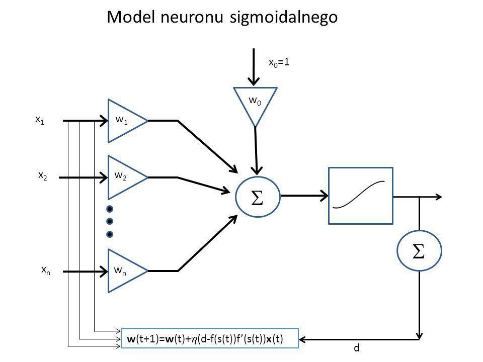 Model neuronu sigmoidalnego x1x1 x2x2 xnxn w1w1 w2w2 wnwn w0w0 x 0 =1 w(t+1)=w(t)+ ( d-f(s(t) )f(s(t))x(t) d