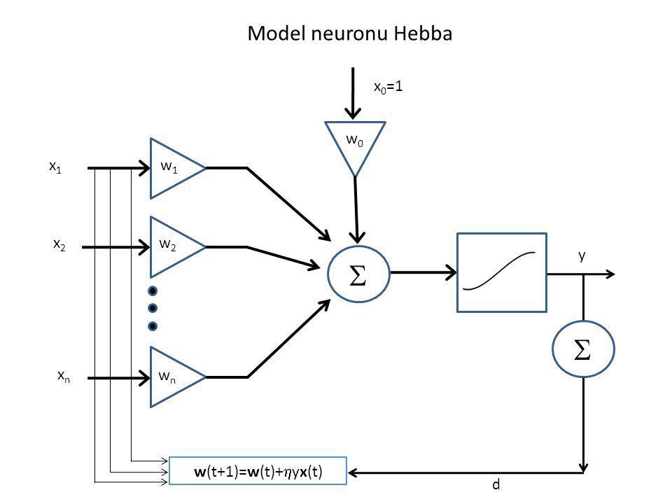 x1x1 x2x2 xnxn w1w1 w2w2 wnwn w0w0 x 0 =1 w(t+1)=w(t)+ yx(t) d y Model neuronu Hebba