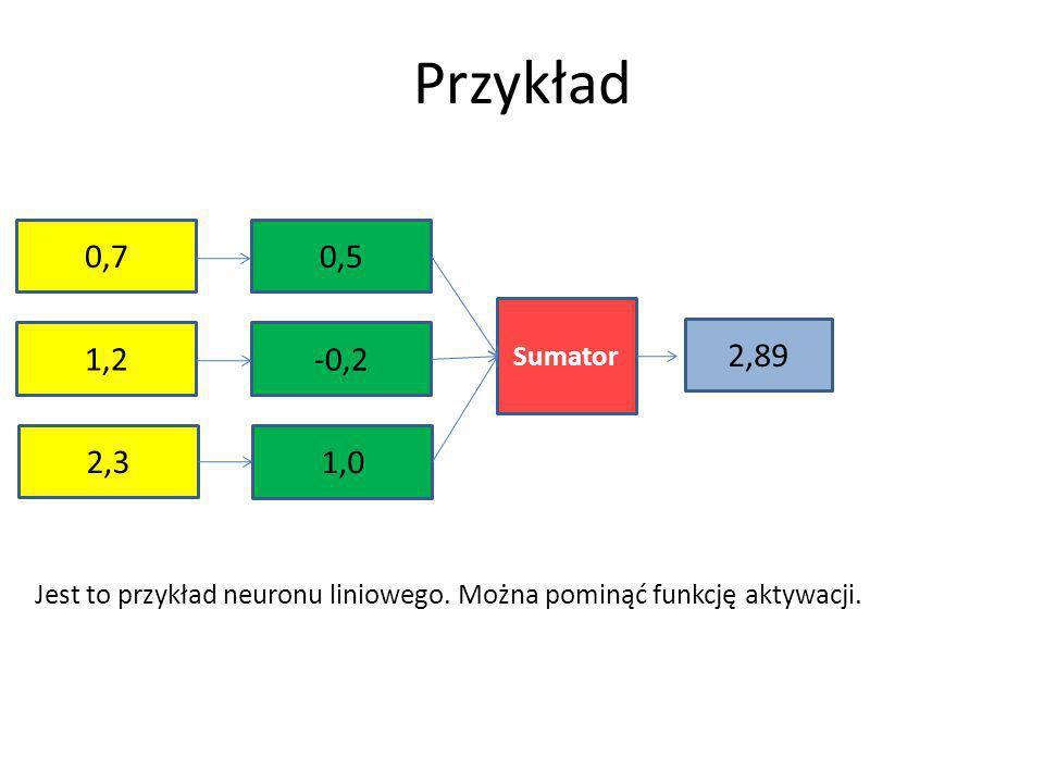 Przykład 0,7 2,3 1,2 0,5 1,0 -0,2 Sumator 2,89 Jest to przykład neuronu liniowego. Można pominąć funkcję aktywacji.