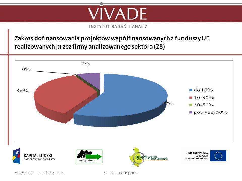 Zakres dofinansowania projektów współfinansowanych z funduszy UE realizowanych przez firmy analizowanego sektora (28) Białystok, 11.12.2012 r.Sektor t