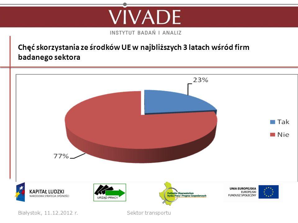 Chęć skorzystania ze środków UE w najbliższych 3 latach wśród firm badanego sektora Białystok, 11.12.2012 r.Sektor transportu