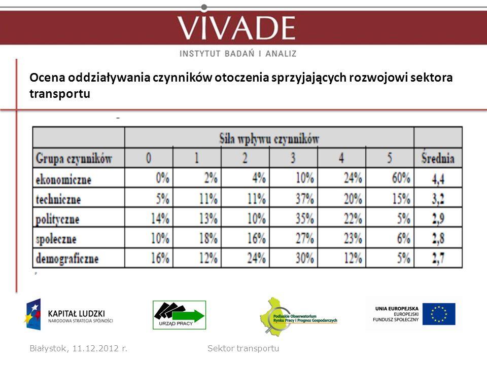 Ocena oddziaływania czynników otoczenia sprzyjających rozwojowi sektora transportu Białystok, 11.12.2012 r.Sektor transportu