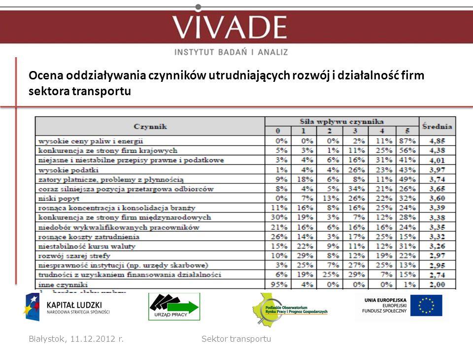 Ocena oddziaływania czynników utrudniających rozwój i działalność firm sektora transportu Białystok, 11.12.2012 r.Sektor transportu