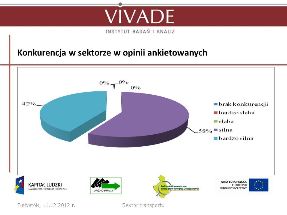 Konkurencja w sektorze w opinii ankietowanych Białystok, 11.12.2012 r.Sektor transportu