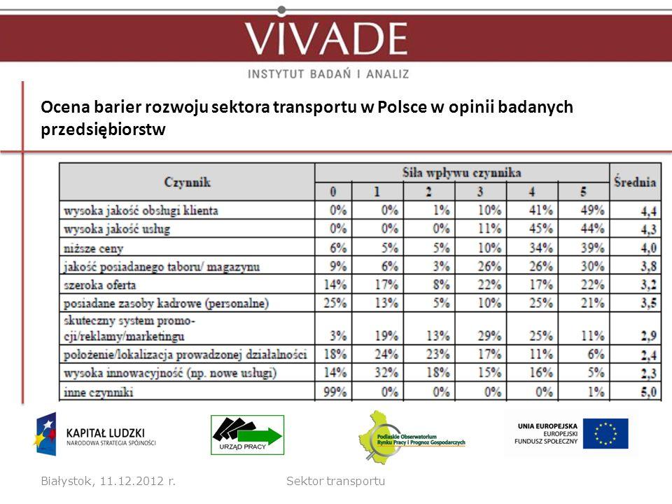 Ocena barier rozwoju sektora transportu w Polsce w opinii badanych przedsiębiorstw Białystok, 11.12.2012 r.Sektor transportu