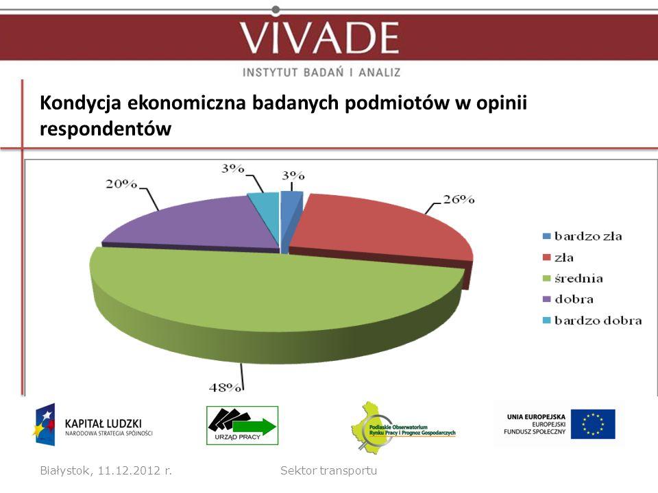 Kondycja ekonomiczna badanych podmiotów w opinii respondentów Białystok, 11.12.2012 r.Sektor transportu
