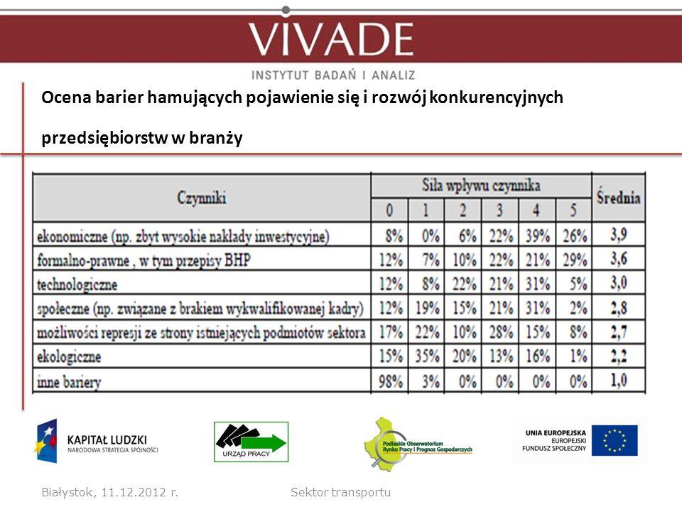Ocena barier hamujących pojawienie się i rozwój konkurencyjnych przedsiębiorstw w branży Białystok, 11.12.2012 r.Sektor transportu