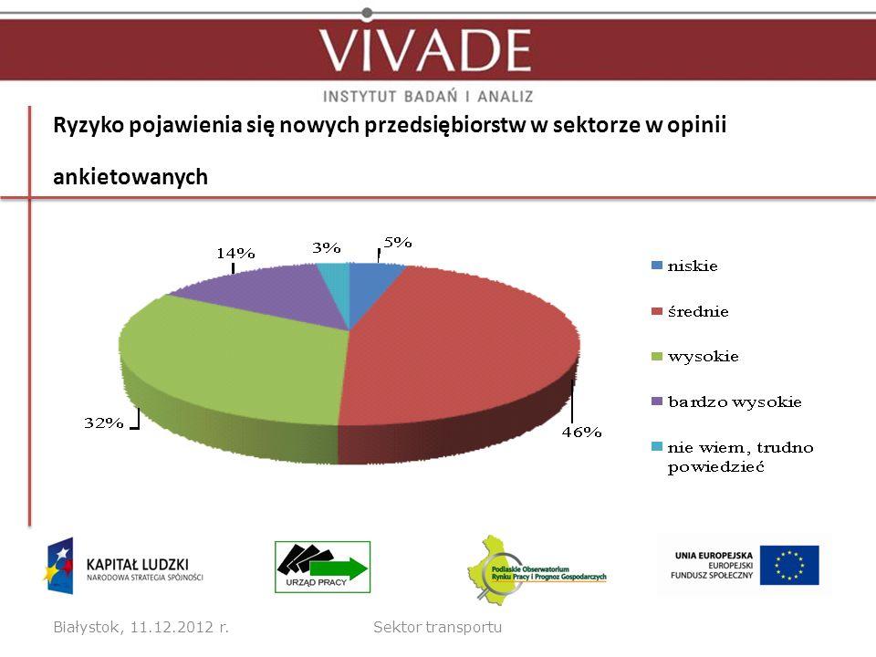 Ryzyko pojawienia się nowych przedsiębiorstw w sektorze w opinii ankietowanych Białystok, 11.12.2012 r.Sektor transportu