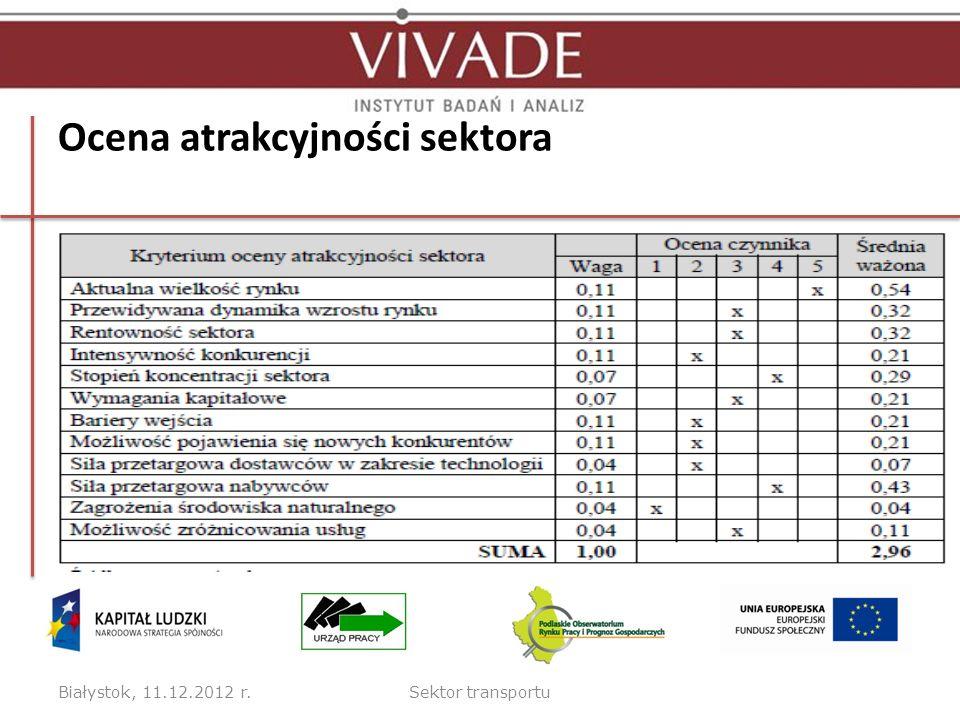 Ocena atrakcyjności sektora Białystok, 11.12.2012 r.Sektor transportu