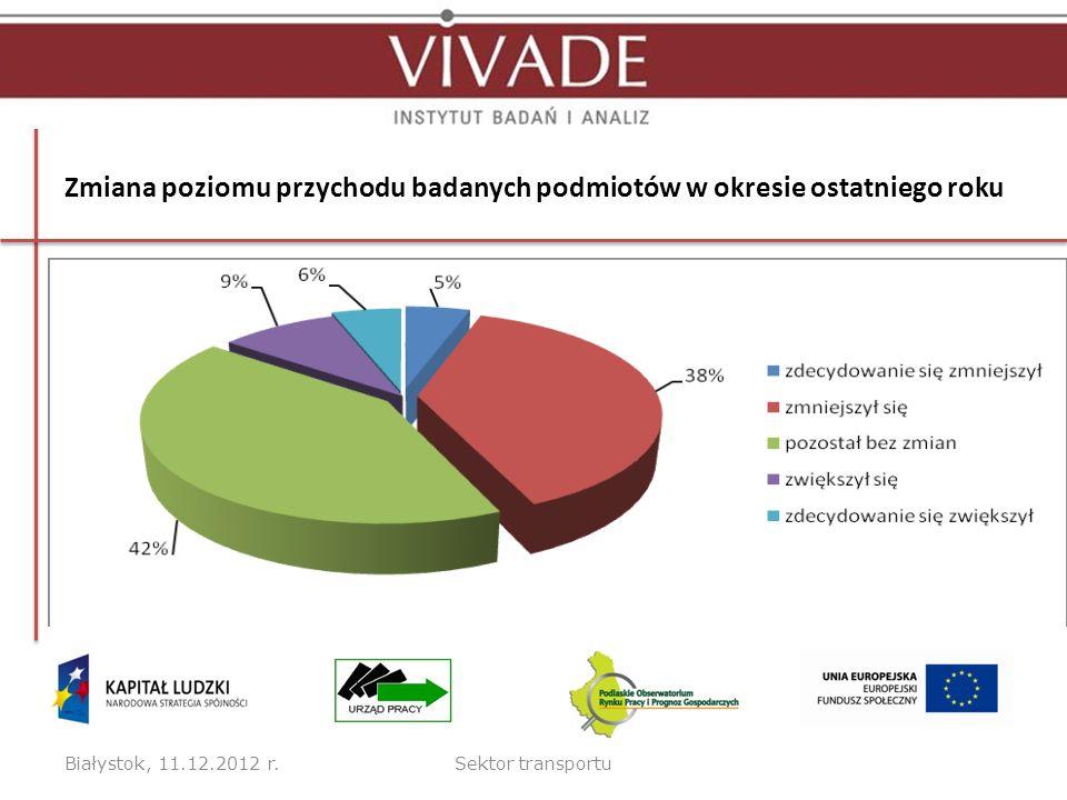 Zmiana poziomu przychodu badanych podmiotów w okresie ostatniego roku Białystok, 11.12.2012 r.Sektor transportu