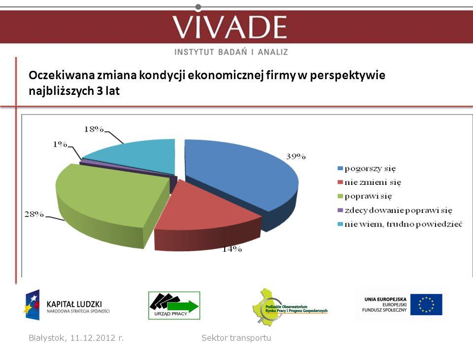 Oczekiwana zmiana kondycji ekonomicznej firmy w perspektywie najbliższych 3 lat Białystok, 11.12.2012 r.Sektor transportu