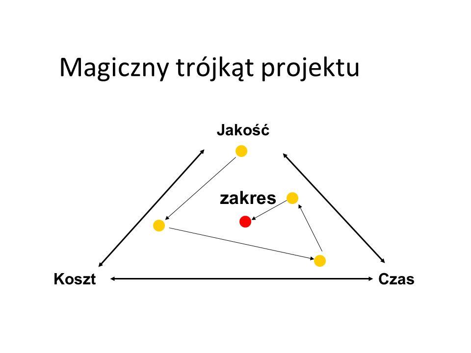 Magiczny trójkąt projektu CzasKoszt Jakość zakres