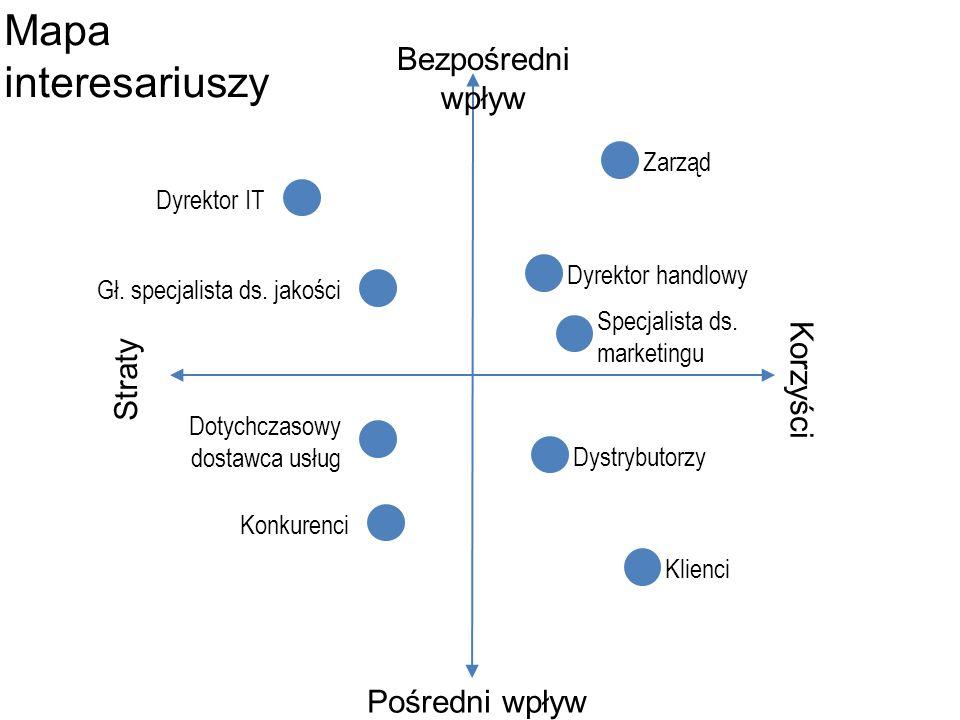 Bezpośredni wpływ Pośredni wpływ Korzyści Straty Zarząd Dyrektor handlowy Dyrektor IT Klienci Mapa interesariuszy Konkurenci Dystrybutorzy Specjalista ds.