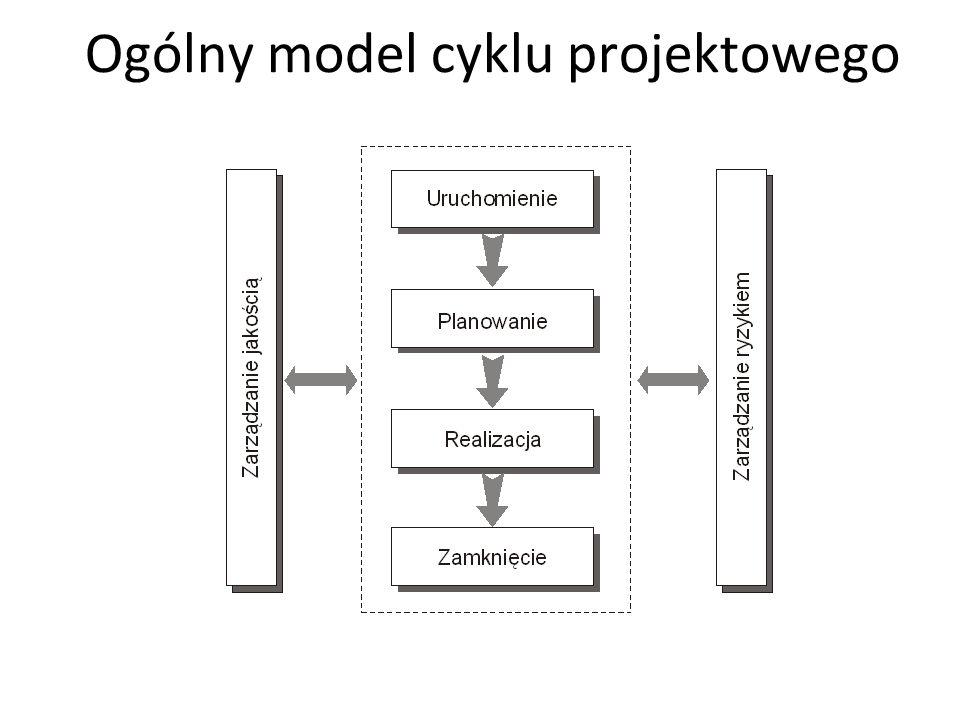 Ogólny model cyklu projektowego