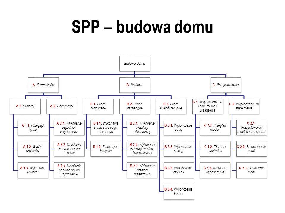 SPP – budowa domu Budowa domu A.Formalności A 1. Projekty A 1.1.