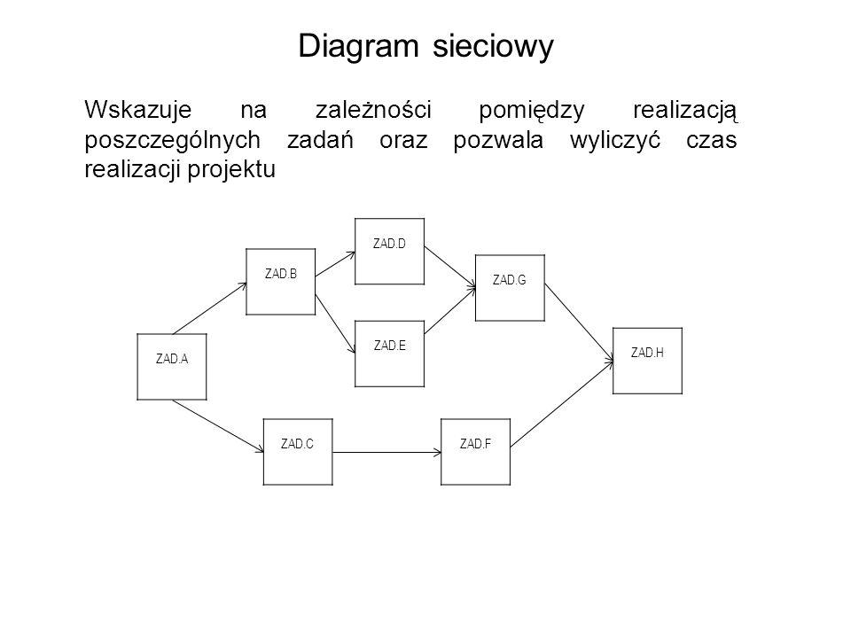 ZAD.A ZAD.B ZAD.D ZAD.E ZAD.CZAD.F ZAD.G ZAD.H Diagram sieciowy Wskazuje na zależności pomiędzy realizacją poszczególnych zadań oraz pozwala wyliczyć czas realizacji projektu