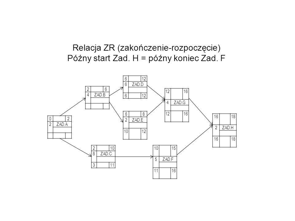 02 2ZAD.A 26 4ZAD.B 612 6ZAD.D 612 68 2ZAD.E 1012 210 8ZAD.C 311 1015 5ZAD.F 1116 1216 4ZAD.G 1216 18 2ZAD.H 1618 Relacja ZR (zakończenie-rozpoczęcie) Późny start Zad.