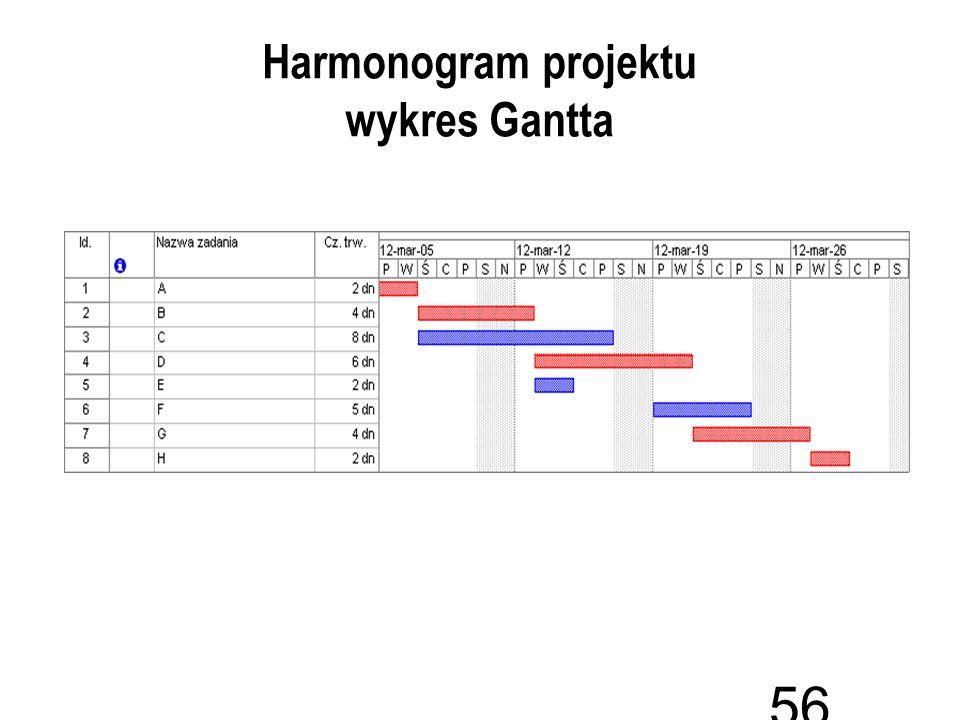 Harmonogram projektu wykres Gantta 56