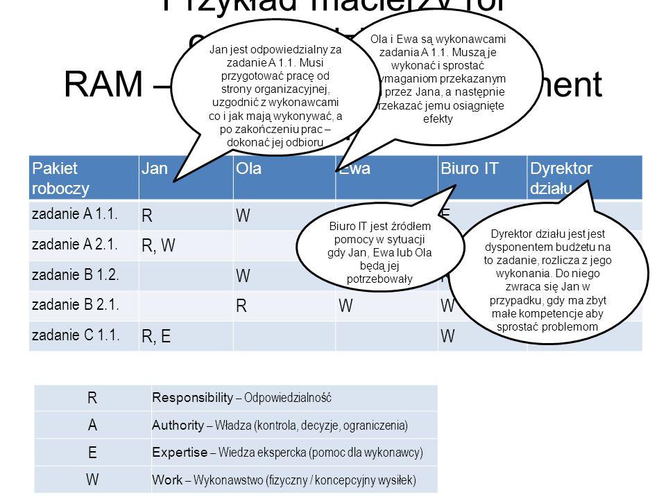 Przykład macierzy ról odpowiedzialności RAM – Responsibility Assignment Matrix Pakiet roboczy JanOlaEwaBiuro ITDyrektor działu zadanie A 1.1.