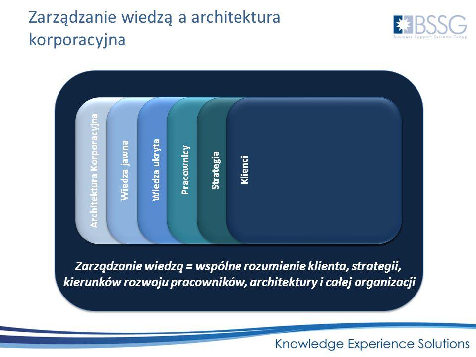 Zarządzanie wiedzą a architektura korporacyjna Architektura Korporacyjna Architektura IT Architektura techniczna Architektura systemów informatycznych