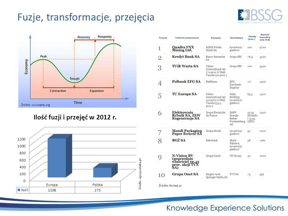 Fuzje, transformacje, przejęcia Źródło: wikipedia.org Źródło: egospodarka.pl Źródło: forbes.pl