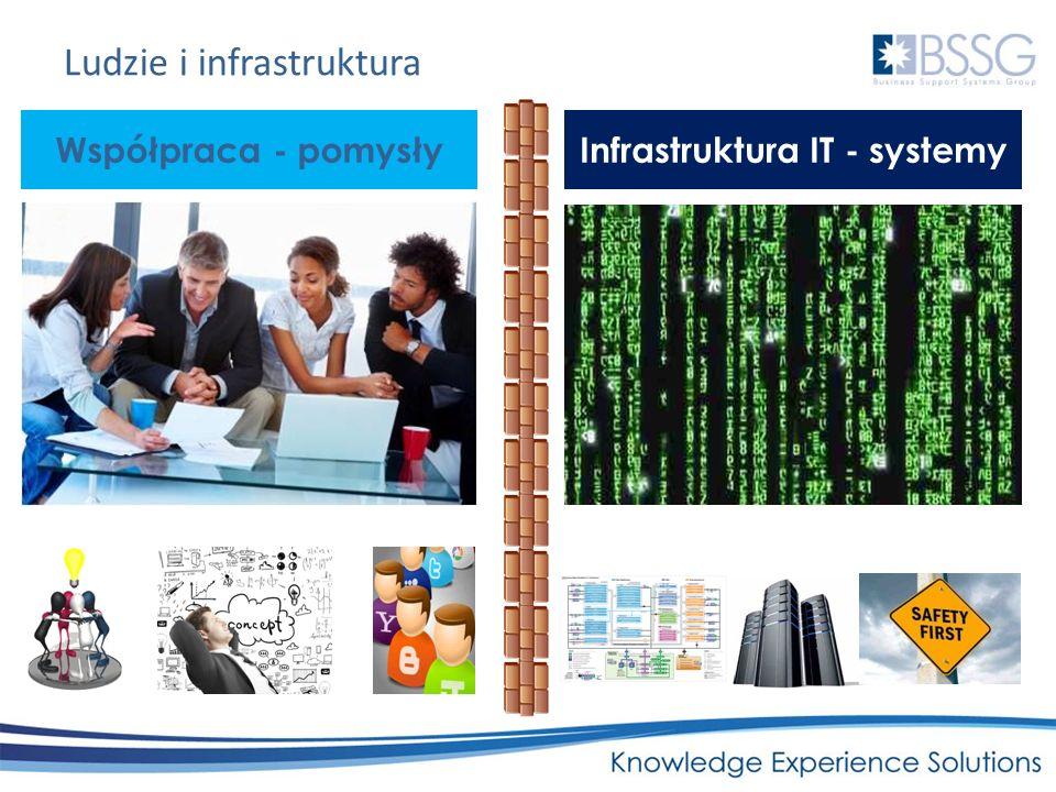 Ludzie i infrastruktura Współpraca - pomysły Infrastruktura IT - systemy