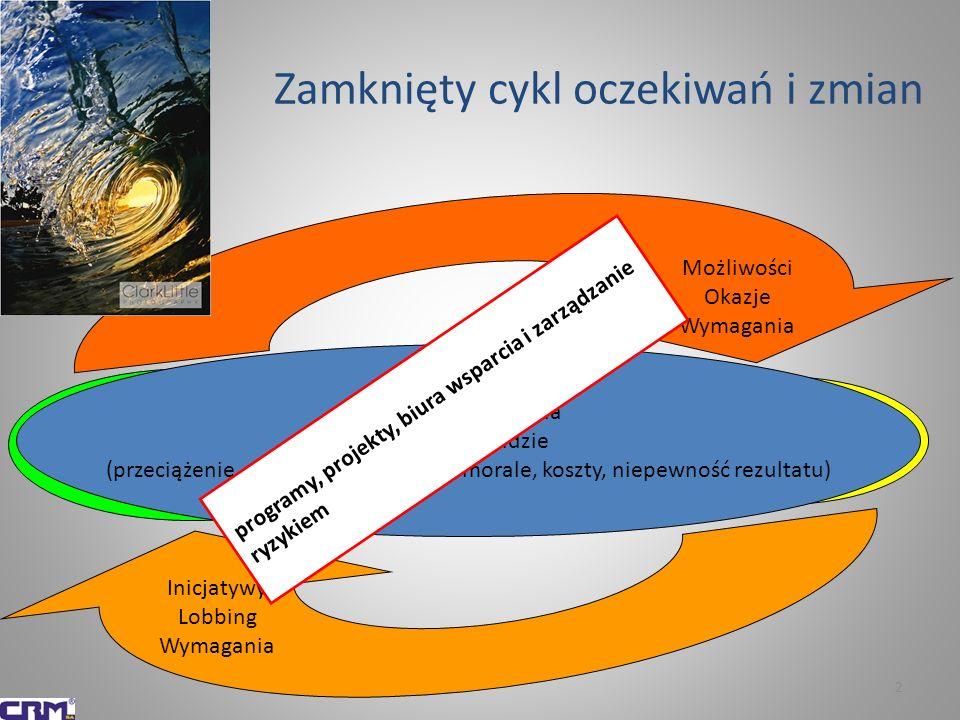 2 Zamknięty cykl oczekiwań i zmian Otoczenie (i wszystko to co ze sobą to otoczenie niesie) Organizacje (każde, te biznesowe i te publiczne) Możliwości Okazje Wymagania Inicjatywy Lobbing Wymagania Nieustanna zmiana a co za tym idzie (przeciążenie, dezorientacja, spadek morale, koszty, niepewność rezultatu) programy, projekty, biura wsparcia i zarządzanie ryzykiem